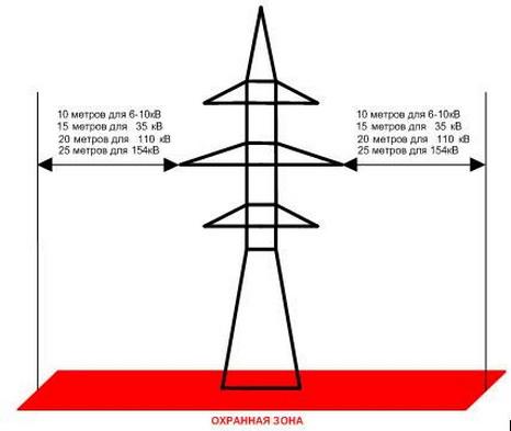 охранная зона подстанция 110 кв расстояние от ограждения различается
